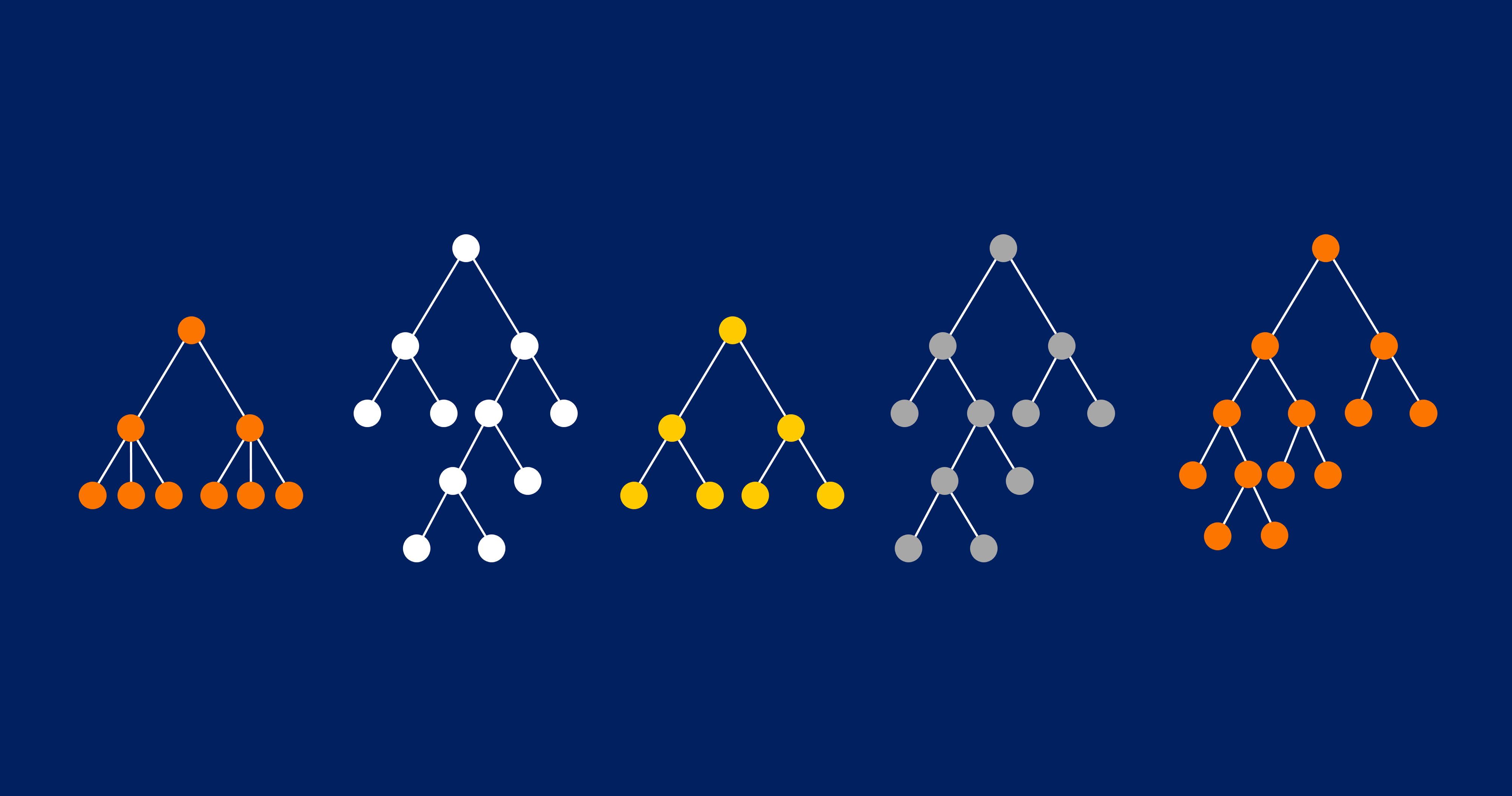 В градиентном бустинге используются деревья принятия решений (на картинке). Сама по себе модель довольно слаба, но когда они строятся последовательно и минимизируют ошибки друг друга, это даёт хорошие результаты